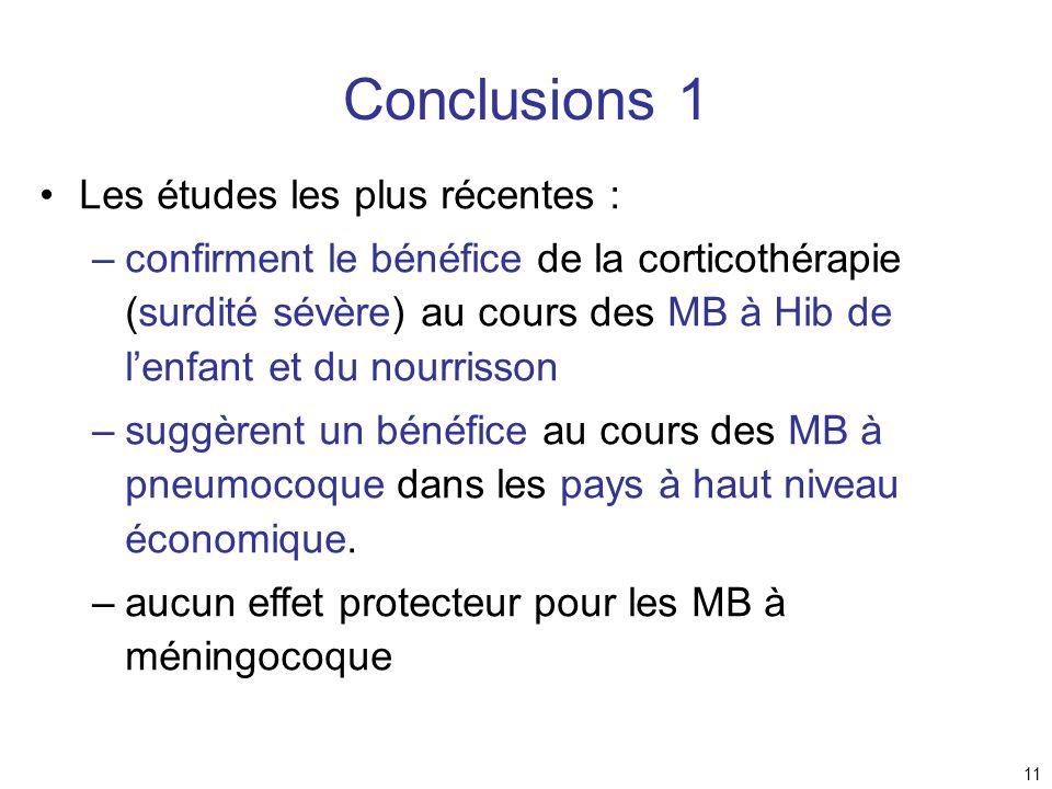 11 Conclusions 1 Les études les plus récentes : –confirment le bénéfice de la corticothérapie (surdité sévère) au cours des MB à Hib de lenfant et du