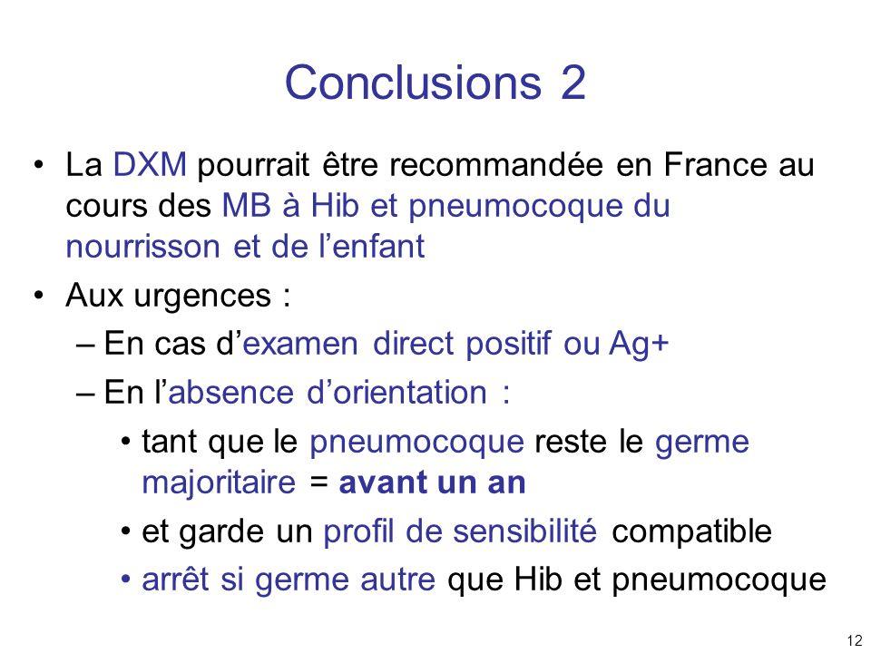 12 Conclusions 2 La DXM pourrait être recommandée en France au cours des MB à Hib et pneumocoque du nourrisson et de lenfant Aux urgences : –En cas de