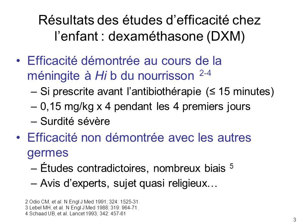 3 Résultats des études defficacité chez lenfant : dexaméthasone (DXM) Efficacité démontrée au cours de la méningite à Hi b du nourrisson 2-4 –Si presc