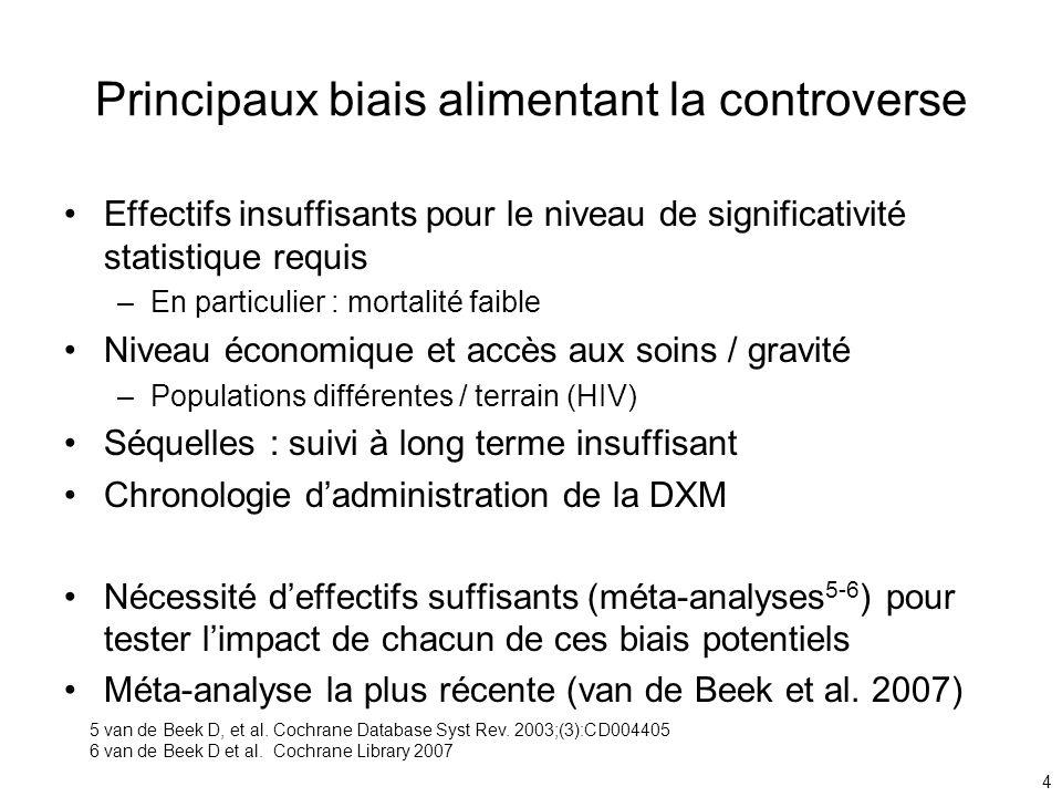 4 Principaux biais alimentant la controverse Effectifs insuffisants pour le niveau de significativité statistique requis –En particulier : mortalité f
