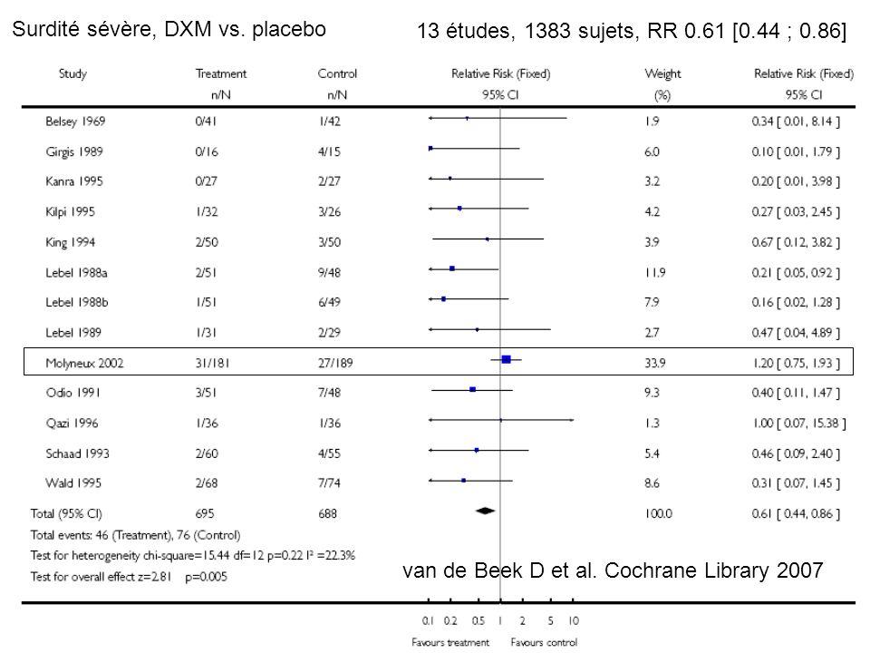 6 Surdité sévère, DXM vs. placebo 13 études, 1383 sujets, RR 0.61 [0.44 ; 0.86] van de Beek D et al. Cochrane Library 2007