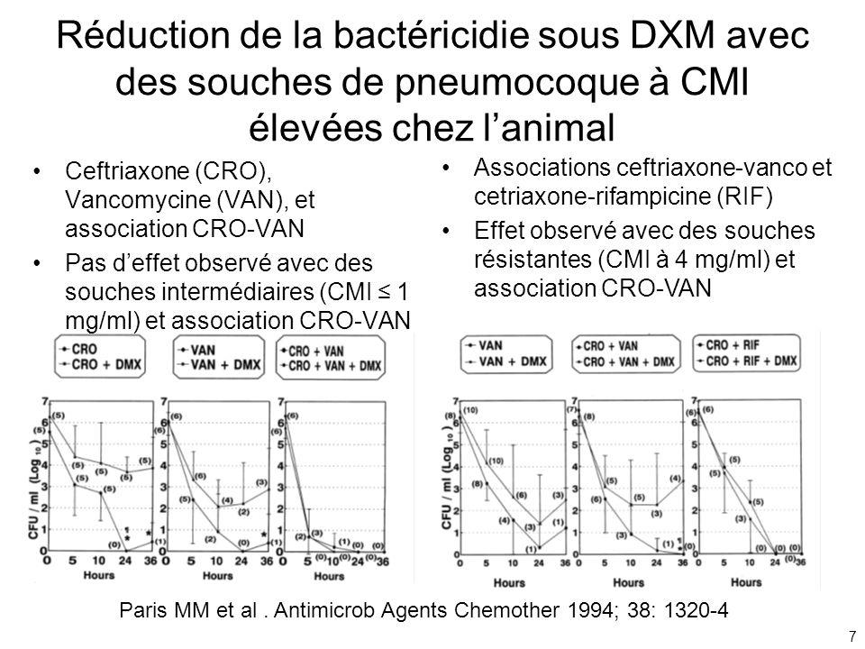 7 Réduction de la bactéricidie sous DXM avec des souches de pneumocoque à CMI élevées chez lanimal Ceftriaxone (CRO), Vancomycine (VAN), et associatio