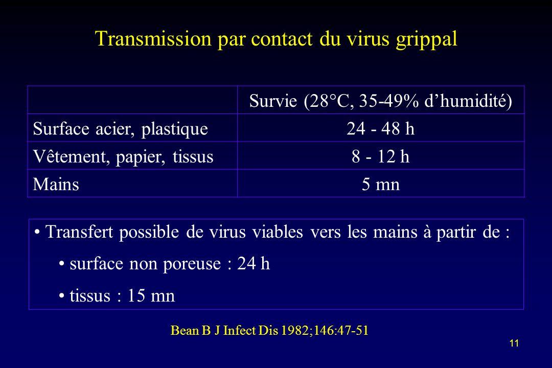11 Transmission par contact du virus grippal Survie (28°C, 35-49% dhumidité) Surface acier, plastique24 - 48 h Vêtement, papier, tissus8 - 12 h Mains5