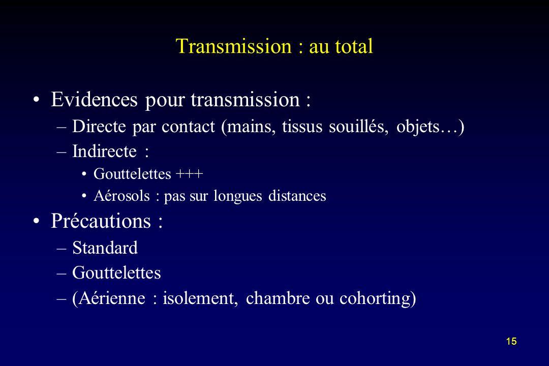 15 Transmission : au total Evidences pour transmission : –Directe par contact (mains, tissus souillés, objets…) –Indirecte : Gouttelettes +++ Aérosols