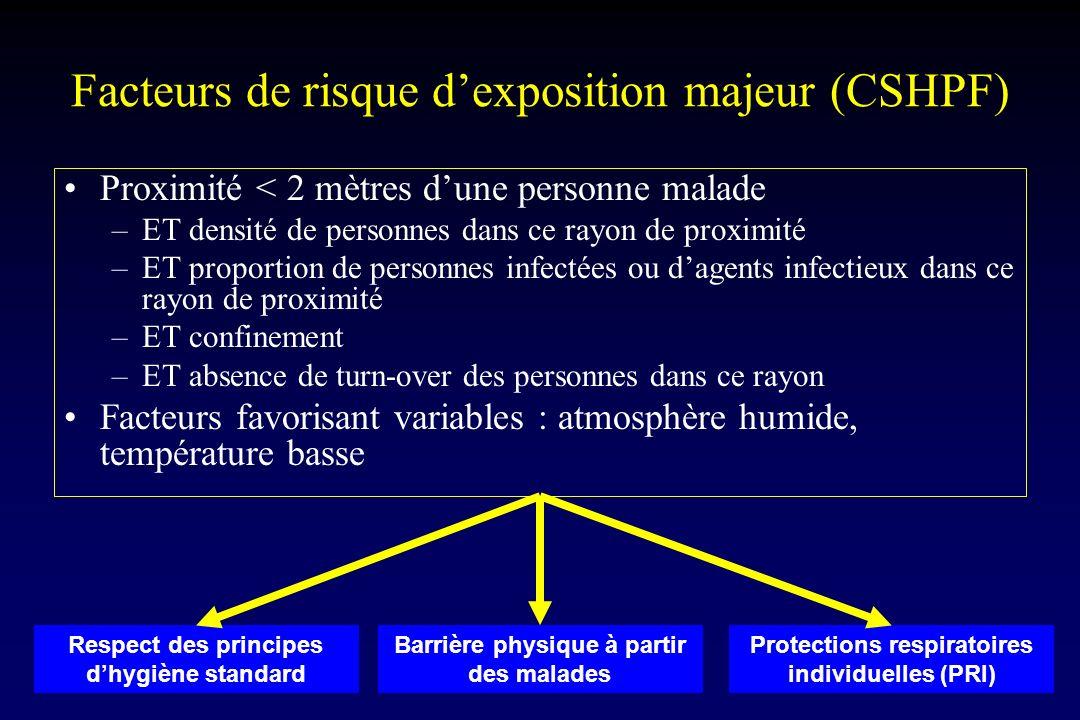 17 Respect des principes dhygiène standard Barrière physique à partir des malades Protections respiratoires individuelles (PRI) Facteurs de risque dex