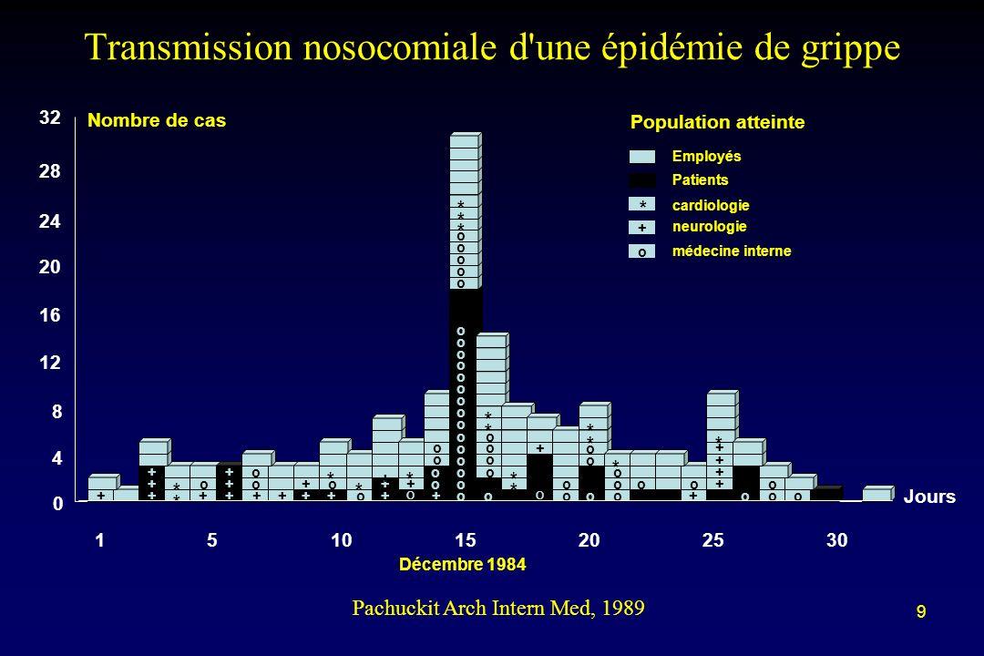 9 Transmission nosocomiale d'une épidémie de grippe Pachuckit Arch Intern Med, 1989