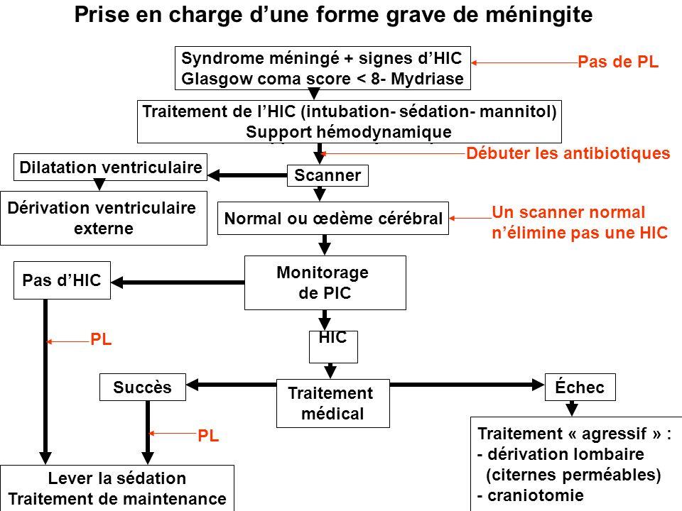 9 Prise en charge dune forme grave de méningite Traitement de lHIC (intubation- sédation- mannitol) Support hémodynamique Scanner Normal ou œdème céré