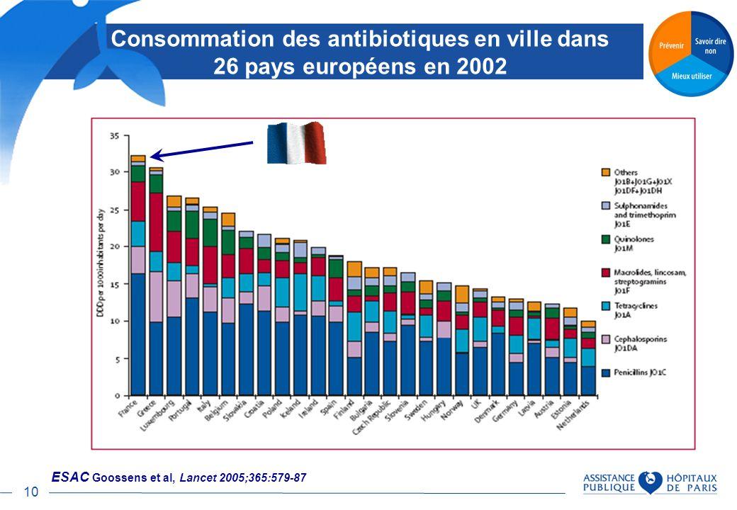 10 Consommation des antibiotiques en ville dans 26 pays européens en 2002 ESAC Goossens et al, Lancet 2005;365:579-87
