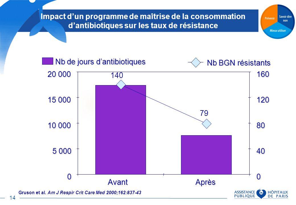 14 Impact dun programme de maîtrise de la consommation dantibiotiques sur les taux de résistance 0 5 000 10 000 15 000 20 000 AvantAprès 0 40 80 120 1