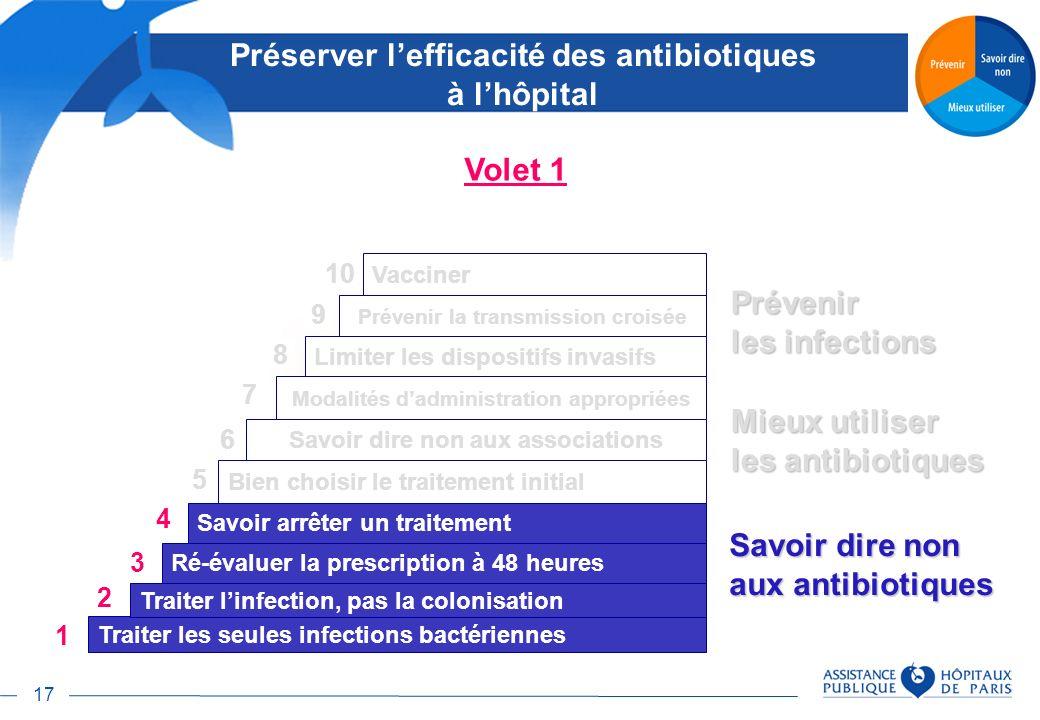 17 Savoir dire non aux antibiotiques Traiter les seules infections bactériennes Traiter linfection, pas la colonisation Ré-évaluer la prescription à 4
