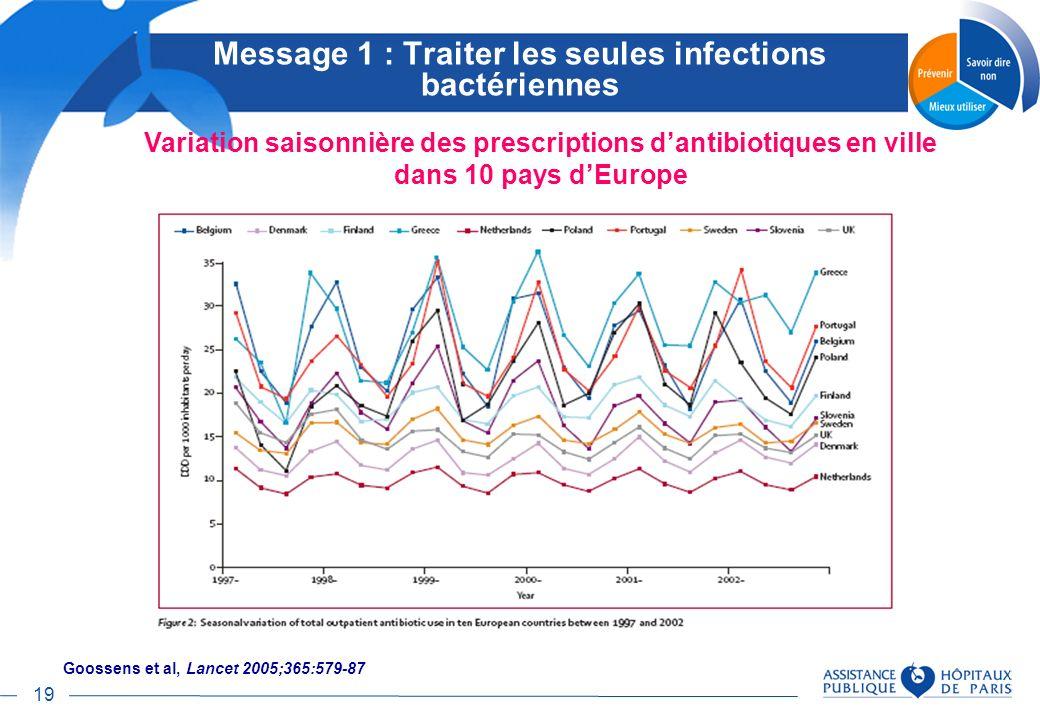 19 Message 1 : Traiter les seules infections bactériennes Goossens et al, Lancet 2005;365:579-87 Variation saisonnière des prescriptions dantibiotique