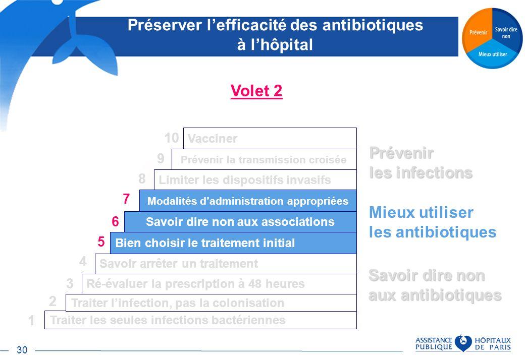 30 Préserver lefficacité des antibiotiques à lhôpital Savoir dire non aux antibiotiques Prévenir les infections Traiter les seules infections bactérie