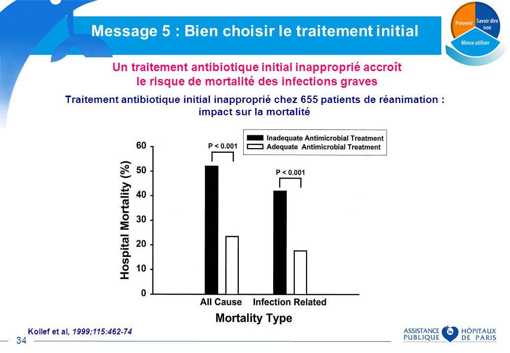 34 Traitement antibiotique initial inapproprié chez 655 patients de réanimation : impact sur la mortalité Kollef et al, 1999;115:462-74 Un traitement