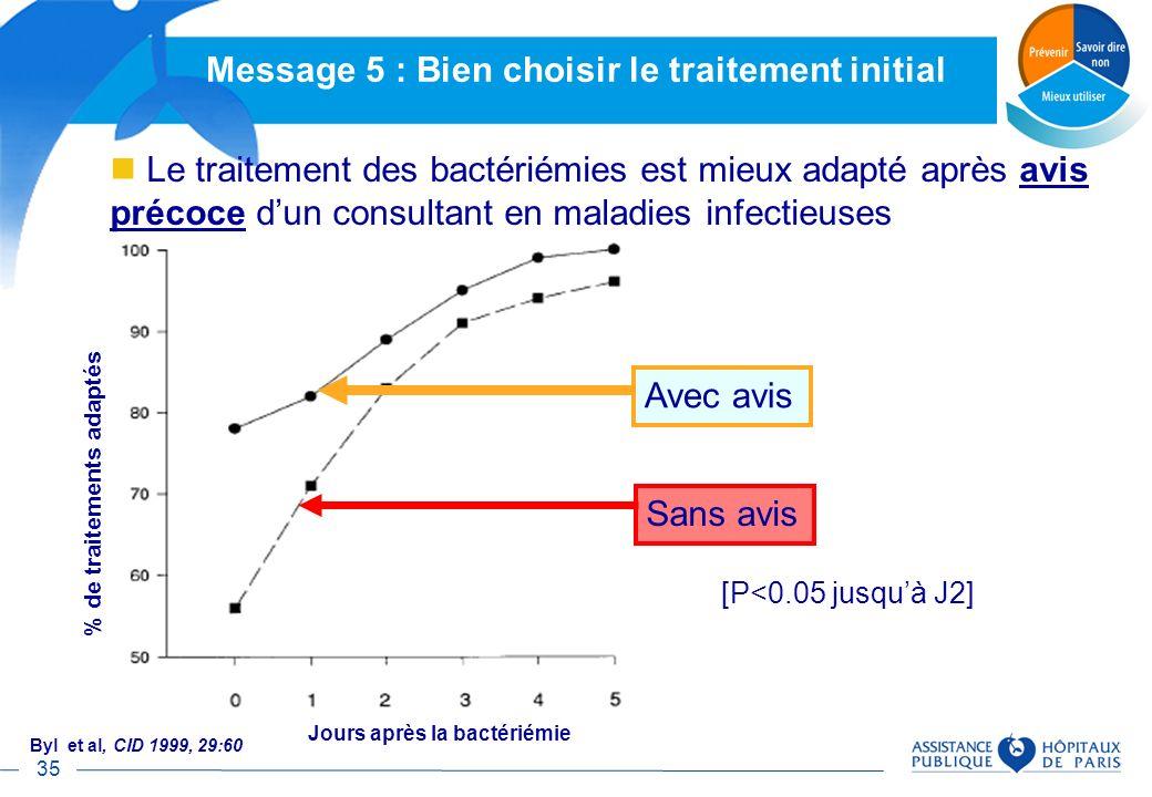 35 Avec avis Sans avis % de traitements adaptés Jours après la bactériémie Byl et al, CID 1999, 29:60 [P<0.05 jusquà J2] Le traitement des bactériémie