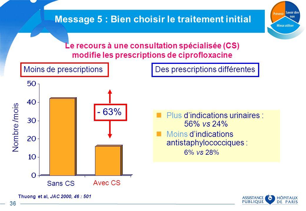 36 Plus dindications urinaires : 56% vs 24% Moins dindications antistaphylococciques : 6% vs 28% Moins de prescriptions Des prescriptions différentes