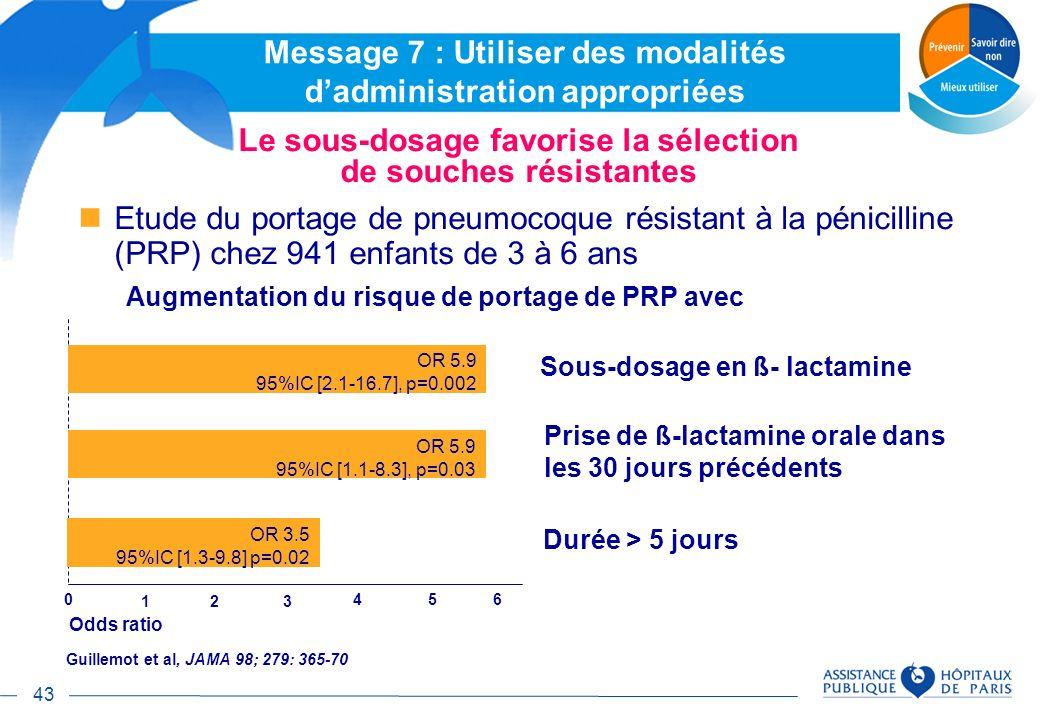 43 Le sous-dosage favorise la sélection de souches résistantes Guillemot et al, JAMA 98; 279: 365-70 Etude du portage de pneumocoque résistant à la pé