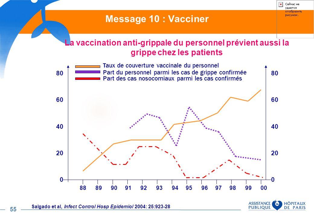 55 La vaccination anti-grippale du personnel prévient aussi la grippe chez les patients 80 60 40 20 0 80 60 40 20 0 88 89 90 91 92 93 94 95 96 97 98 9