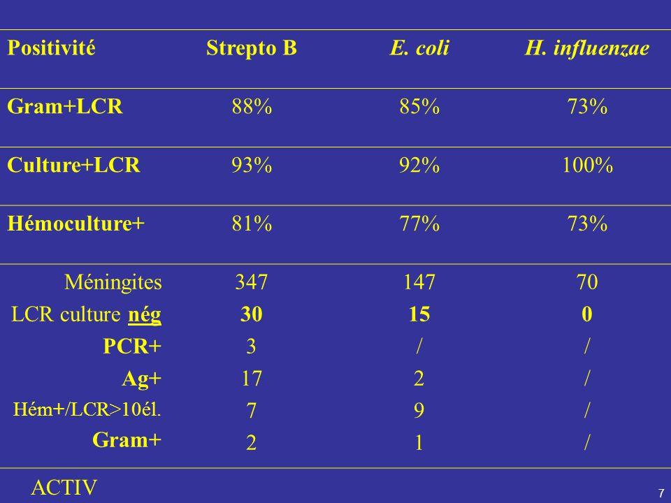 7 PositivitéStrepto BE. coliH. influenzae Gram+LCR88%85%73% Culture+LCR93%92%100% Hémoculture+81%77%73% Méningites LCR culture nég PCR+ Ag+ Hém+/LCR>1