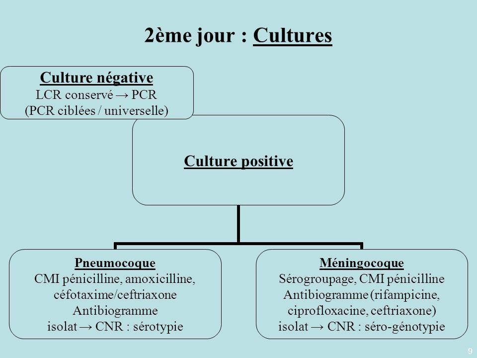 9 2ème jour : Cultures Culture positive Pneumocoque CMI pénicilline, amoxicilline, céfotaxime/ceftriaxone Antibiogramme isolat CNR : sérotypie Méningo