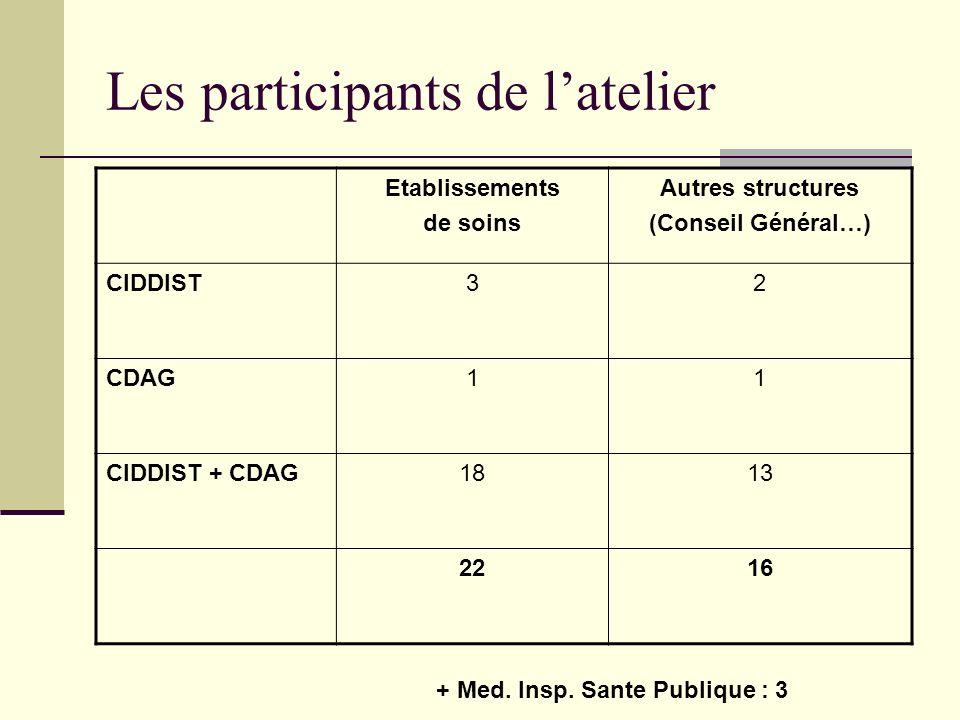 Les participants de latelier Etablissements de soins Autres structures (Conseil Général…) CIDDIST32 CDAG11 CIDDIST + CDAG1813 2216 + Med. Insp. Sante