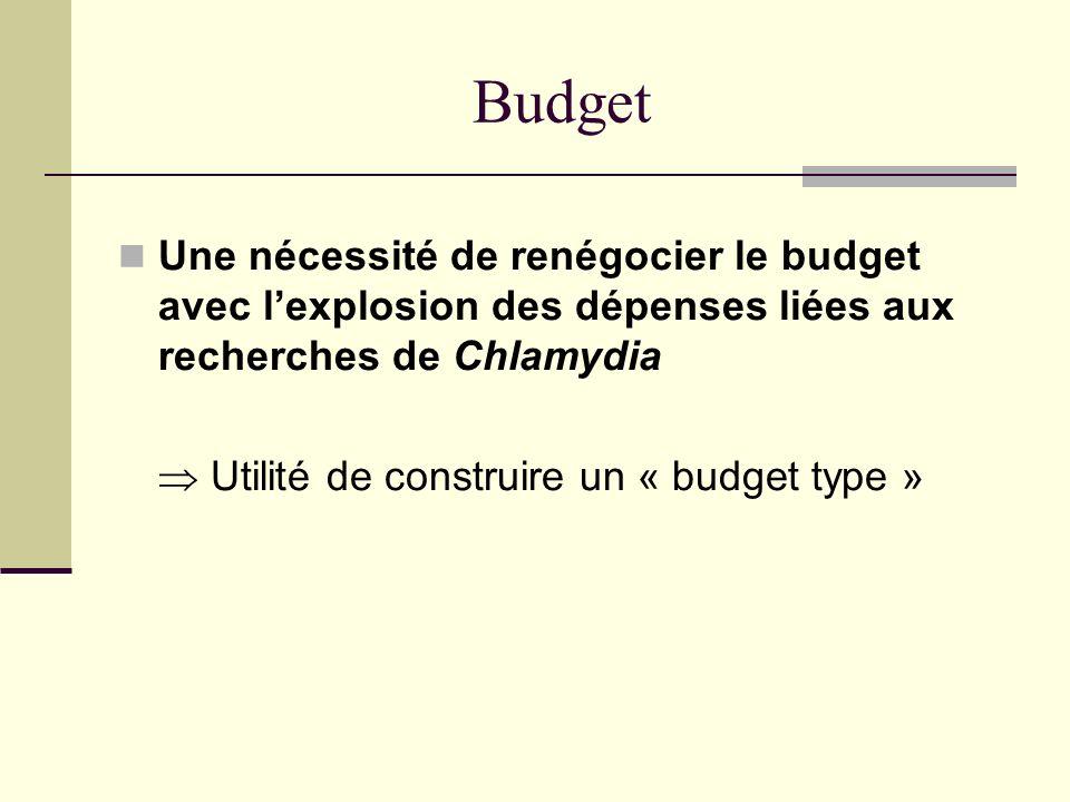 Budget Une nécessité de renégocier le budget avec lexplosion des dépenses liées aux recherches de Chlamydia Utilité de construire un « budget type »