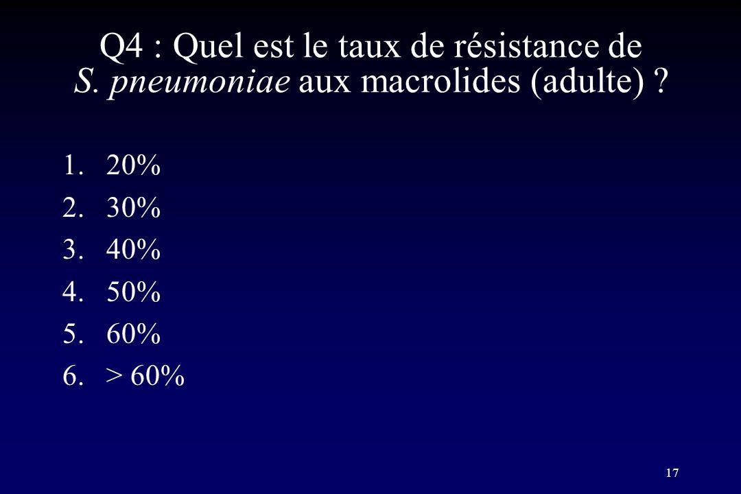 17 Q4 : Quel est le taux de résistance de S. pneumoniae aux macrolides (adulte) ? 1.20% 2.30% 3.40% 4.50% 5.60% 6.> 60%