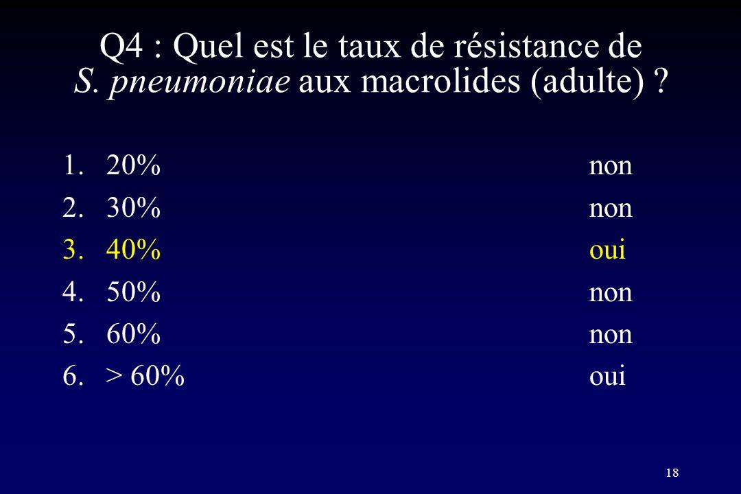 18 Q4 : Quel est le taux de résistance de S. pneumoniae aux macrolides (adulte) ? 1.20%non 2.30%non 3.40%oui 4.50%non 5.60%non 6.> 60%oui