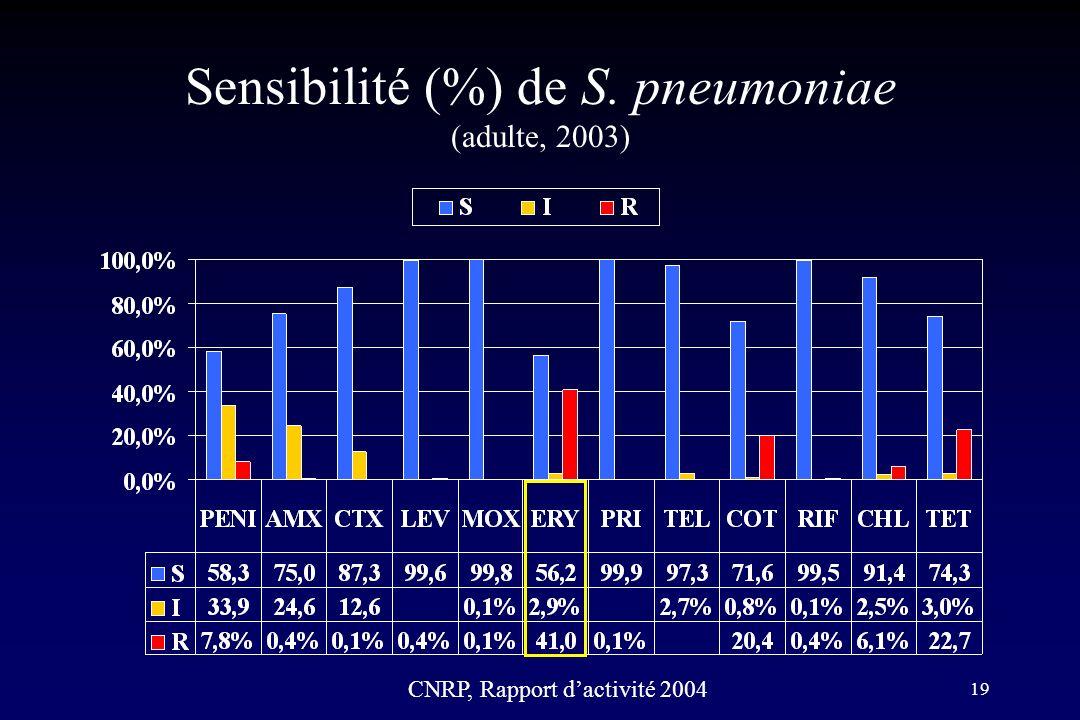 19 Sensibilité (%) de S. pneumoniae (adulte, 2003) CNRP, Rapport dactivité 2004