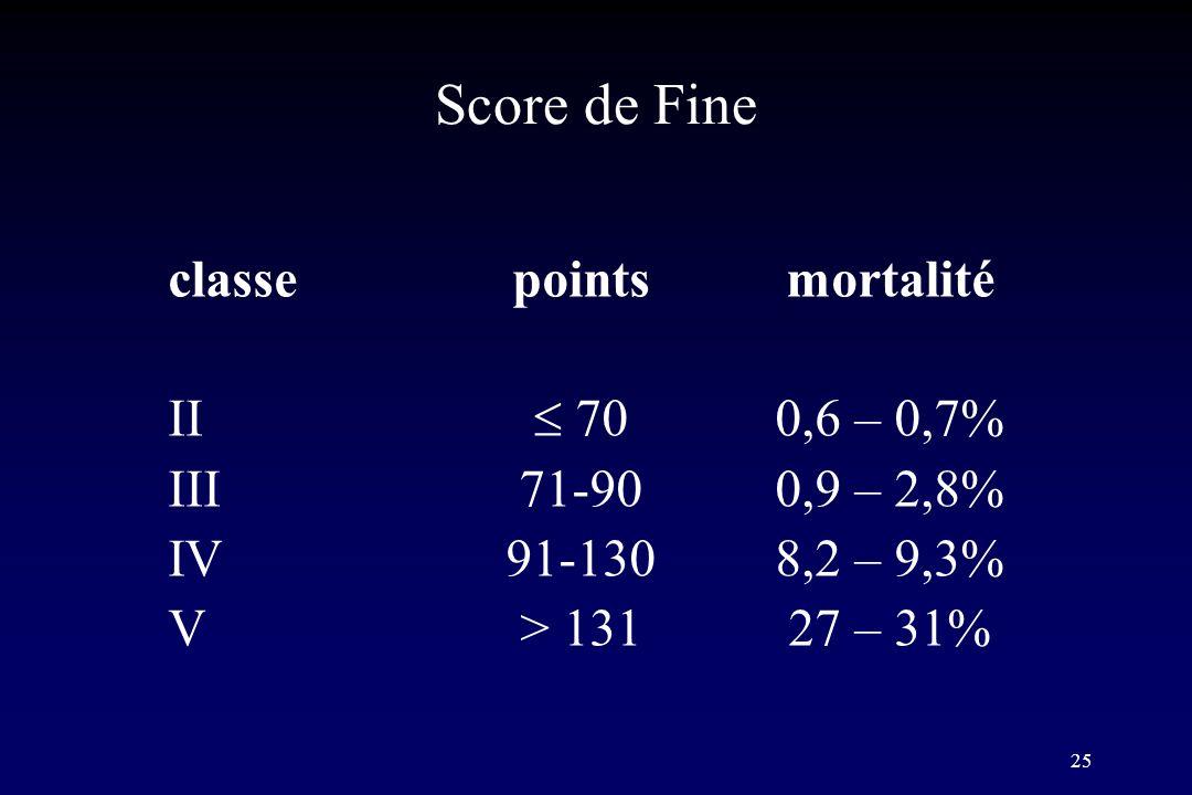 25 Score de Fine classepointsmortalité II 700,6 – 0,7% III71-900,9 – 2,8% IV91-1308,2 – 9,3% V> 13127 – 31%