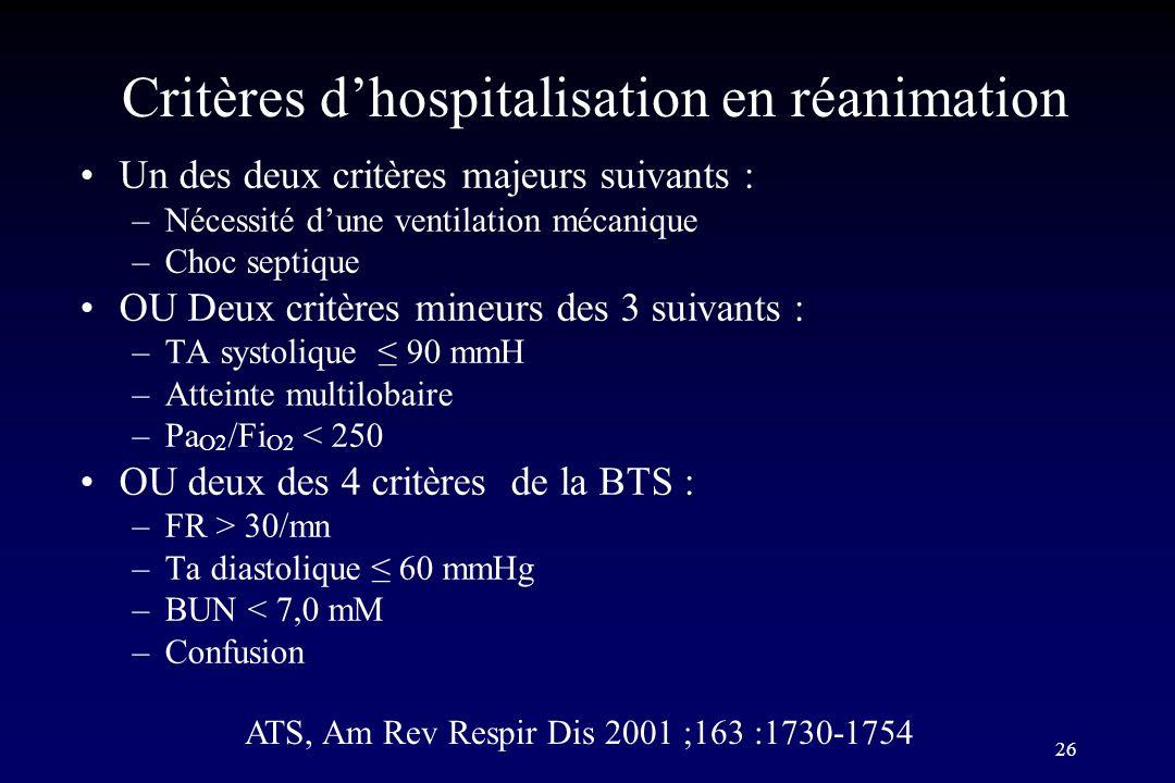 26 Critères dhospitalisation en réanimation Un des deux critères majeurs suivants : –Nécessité dune ventilation mécanique –Choc septique OU Deux critè