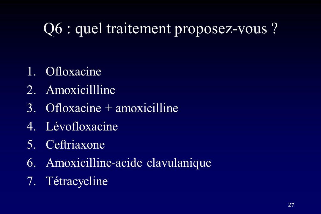 27 Q6 : quel traitement proposez-vous ? 1.Ofloxacine 2.Amoxicillline 3.Ofloxacine + amoxicilline 4.Lévofloxacine 5.Ceftriaxone 6.Amoxicilline-acide cl