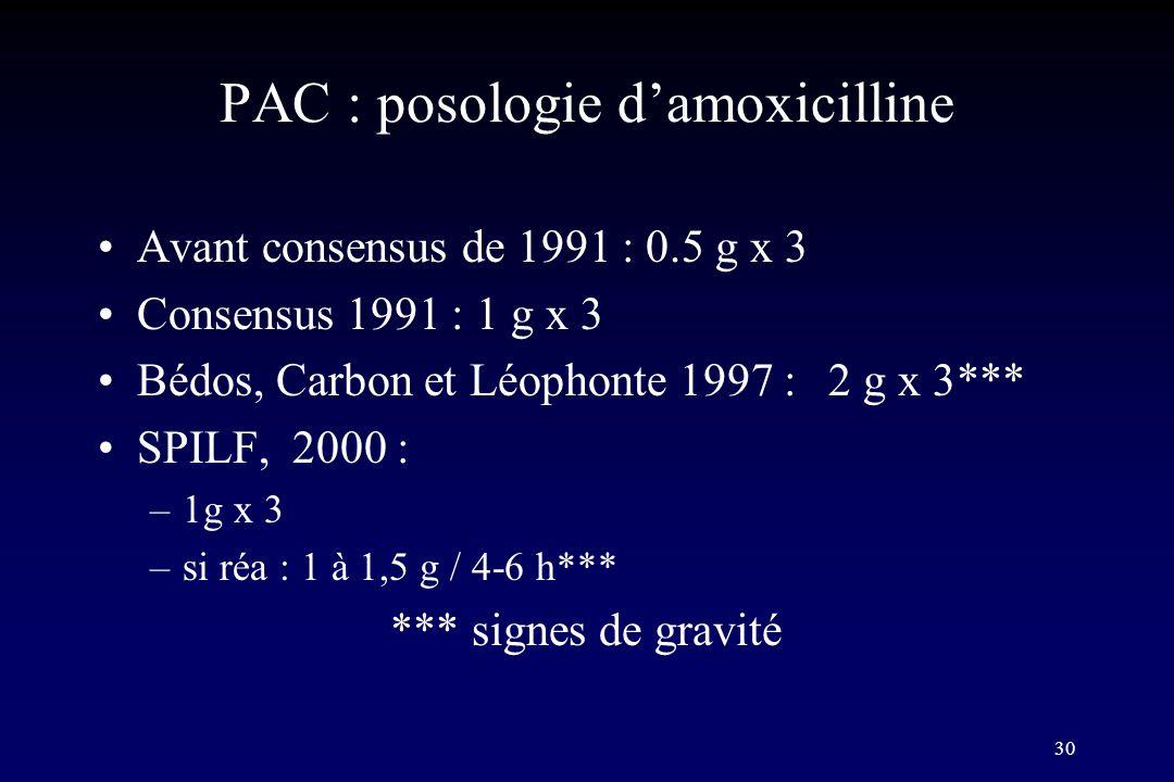30 PAC : posologie damoxicilline Avant consensus de 1991 : 0.5 g x 3 Consensus 1991 : 1 g x 3 Bédos, Carbon et Léophonte 1997 : 2 g x 3*** SPILF, 2000