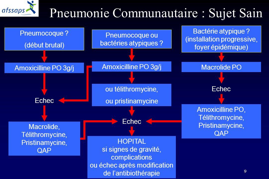 9 Pneumonie Communautaire : Sujet Sain Pneumocoque ou bactéries atypiques ? Pneumocoque ? (début brutal) Bactérie atypique ? (installation progressive
