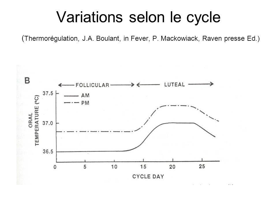 Variations selon le cycle ( Thermorégulation, J.A. Boulant, in Fever, P. Mackowiack, Raven presse Ed.)