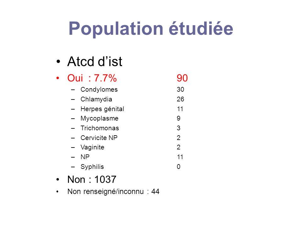 Population étudiée Atcd dist Oui : 7.7%90 –Condylomes 30 –Chlamydia 26 –Herpes génital 11 –Mycoplasme 9 –Trichomonas 3 –Cervicite NP 2 –Vaginite 2 –NP
