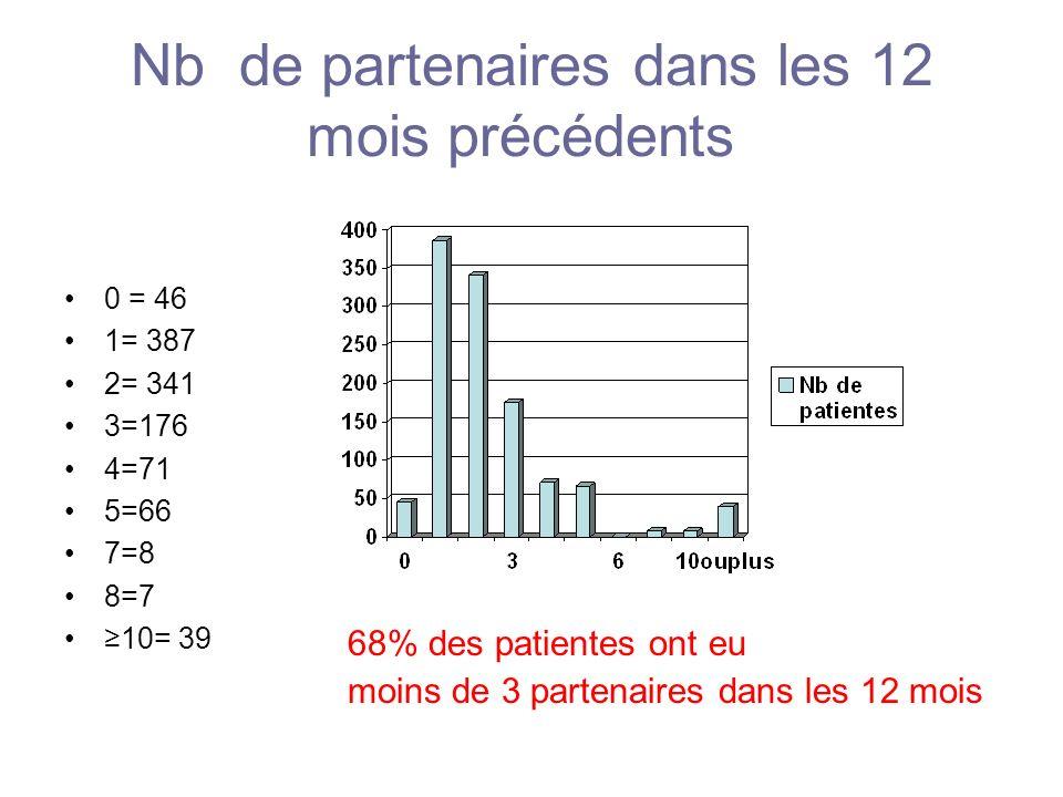 Nb de partenaires dans les 12 mois précédents 0 = 46 1= 387 2= 341 3=176 4=71 5=66 7=8 8=7 10= 39 68% des patientes ont eu moins de 3 partenaires dans