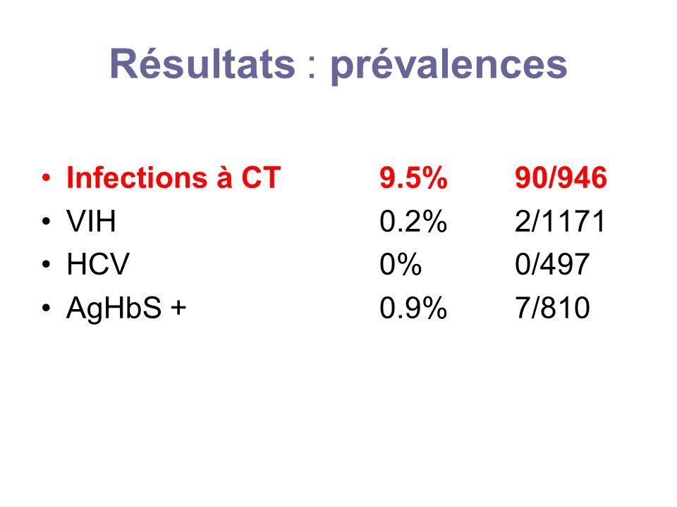 Résultats : prévalences Infections à CT 9.5% 90/946 VIH 0.2% 2/1171 HCV 0%0/497 AgHbS + 0.9%7/810