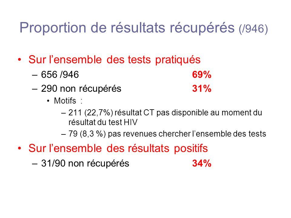 Proportion de résultats récupérés (/946) Sur lensemble des tests pratiqués –656 /946 69% –290 non récupérés 31% Motifs : –211 (22,7%) résultat CT pas