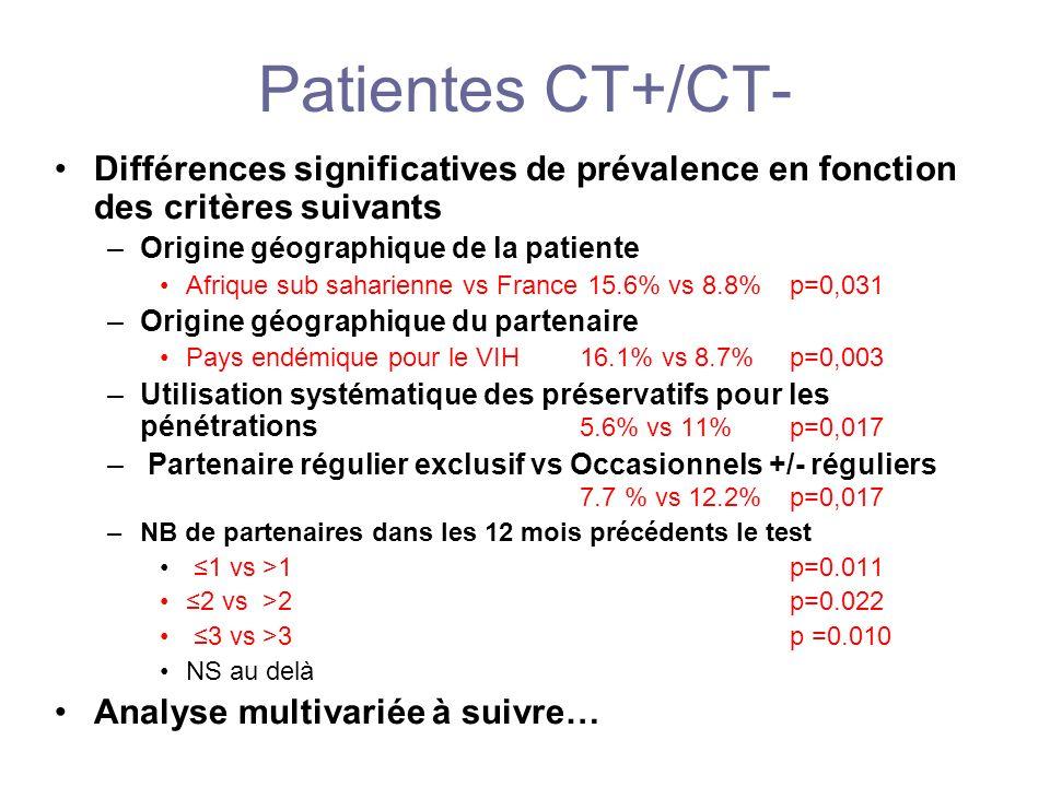 Patientes CT+/CT- Différences significatives de prévalence en fonction des critères suivants –Origine géographique de la patiente Afrique sub saharien