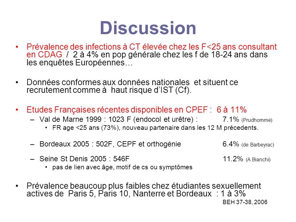 Discussion Prévalence des infections à CT élevée chez les F<25 ans consultant en CDAG / 2 à 4% en pop générale chez les f de 18-24 ans dans les enquêt