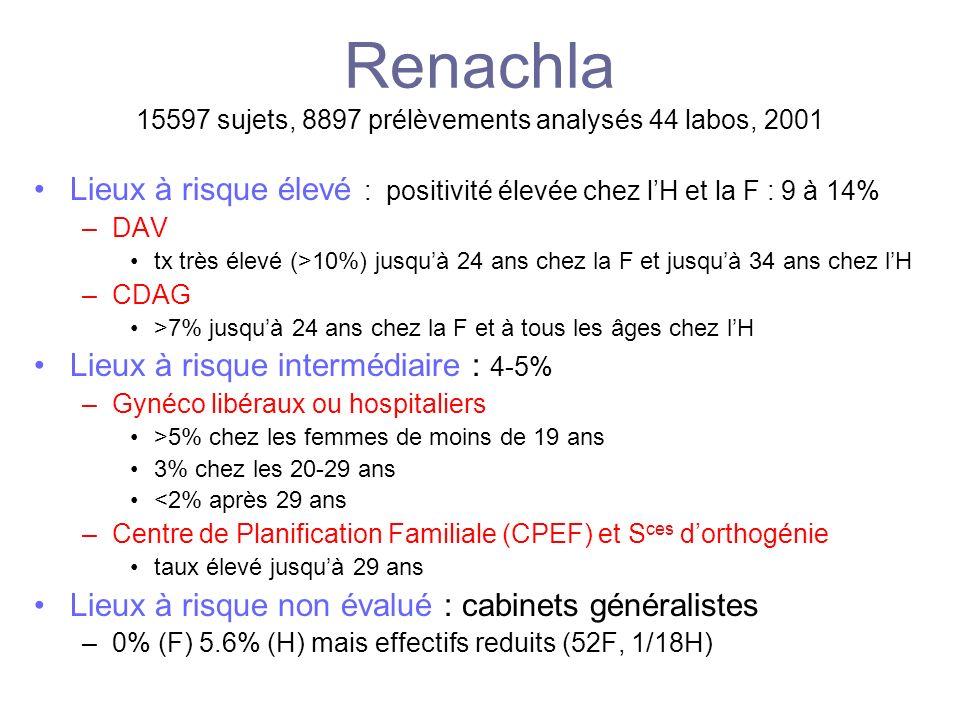 Renachla 15597 sujets, 8897 prélèvements analysés 44 labos, 2001 Lieux à risque élevé : positivité élevée chez lH et la F : 9 à 14% –DAV tx très élevé