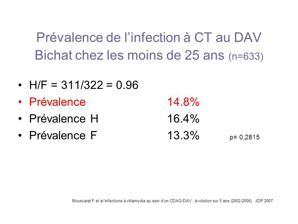 Prévalence de linfection à CT au DAV Bichat chez les moins de 25 ans (n=633) H/F = 311/322 = 0.96 Prévalence14.8% Prévalence H16.4% Prévalence F13.3%