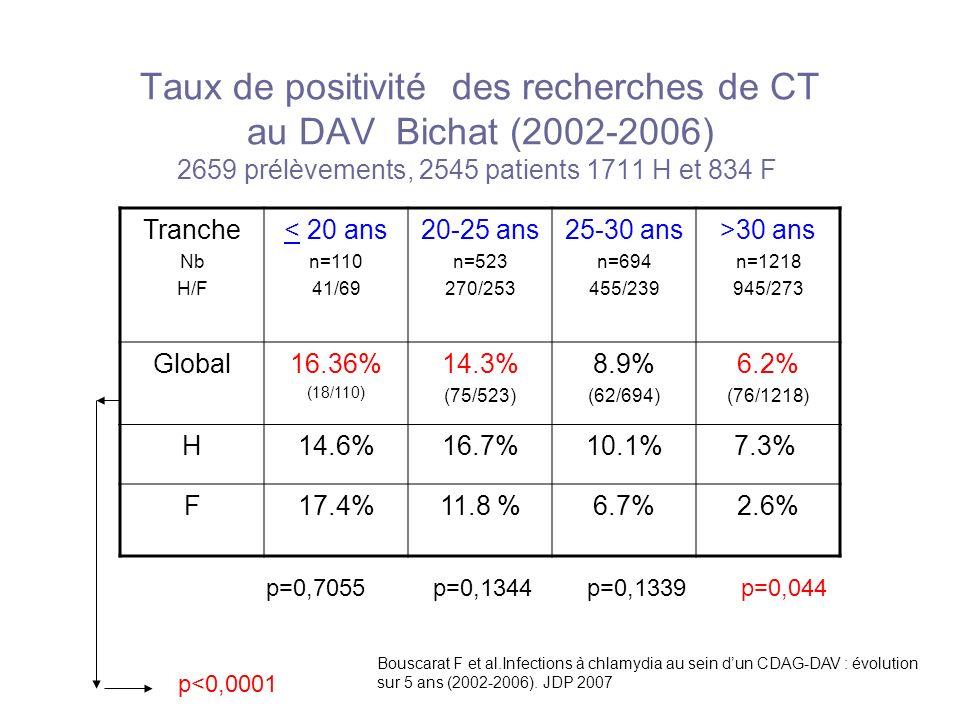 Taux de positivité des recherches de CT au DAV Bichat (2002-2006) 2659 prélèvements, 2545 patients 1711 H et 834 F Tranche Nb H/F < 20 ans n=110 41/69