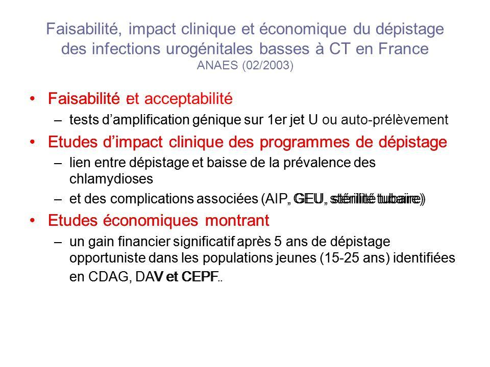 Faisabilité, impact clinique et économique du dépistage des infections urogénitales basses à CT en France ANAES (02/2003) Faisabilité : –tests damplif