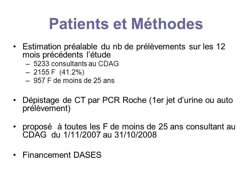 Patients et Méthodes Estimation préalable du nb de prélèvements sur les 12 mois précédents létude –5233 consultants au CDAG –2155 F (41.2%) –957 F de