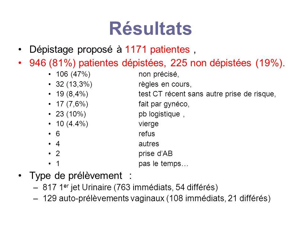 Résultats Dépistage proposé à 1171 patientes, 946 (81%) patientes dépistées, 225 non dépistées (19%). 106 (47%) non précisé, 32 (13,3%) règles en cour