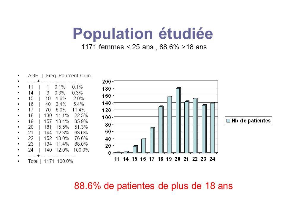 Population étudiée 1171 femmes 18 ans AGE | Freq. Pourcent Cum. ------+----------------------- 11 | 1 0.1% 0.1% 14 | 3 0.3% 0.3% 15 | 19 1.6% 2.0% 16