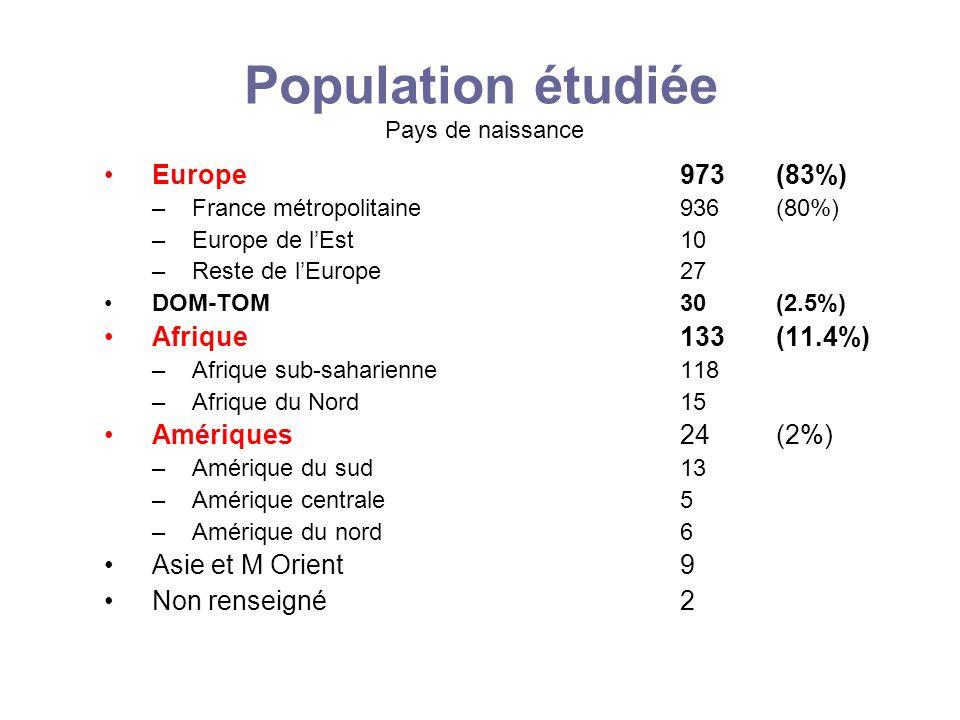 Population étudiée Pays de naissance Europe 973(83%) –France métropolitaine 936(80%) –Europe de lEst 10 –Reste de lEurope 27 DOM-TOM 30(2.5%) Afrique