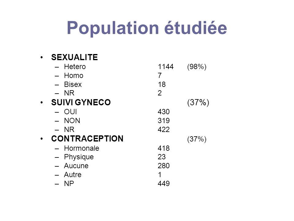 Population étudiée SEXUALITE –Hetero 1144(98%) –Homo 7 –Bisex 18 –NR 2 SUIVI GYNECO(37%) –OUI 430 –NON 319 –NR422 CONTRACEPTION (37%) –Hormonale418 –P