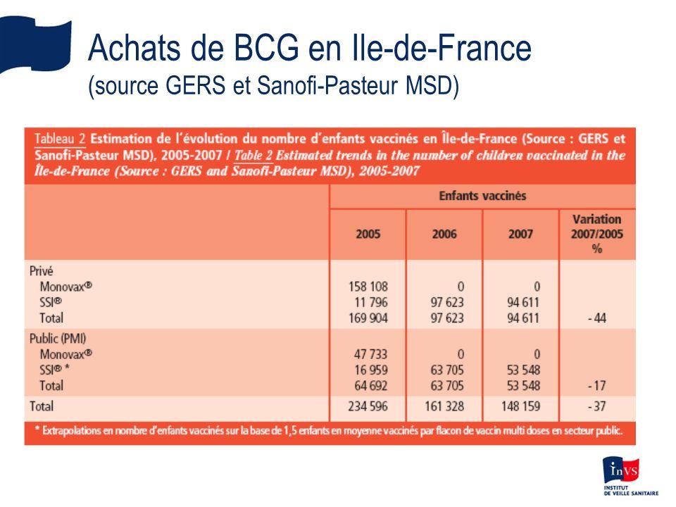 Achats de BCG en Ile-de-France (source GERS et Sanofi-Pasteur MSD)
